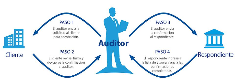 Cómo funcionan las verificaciones de auditoría