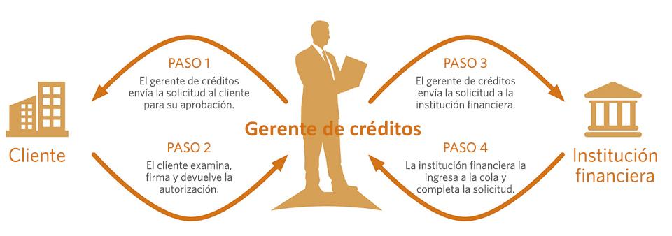 Cómo funciona la investigación de crédito